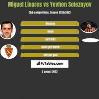 Miguel Linares vs Yevhen Seleznyov h2h player stats