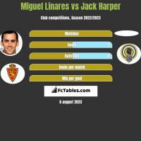 Miguel Linares vs Jack Harper h2h player stats