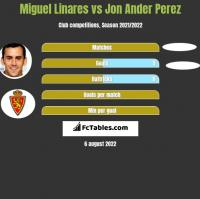Miguel Linares vs Jon Ander Perez h2h player stats