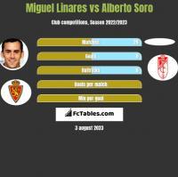 Miguel Linares vs Alberto Soro h2h player stats