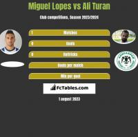 Miguel Lopes vs Ali Turan h2h player stats