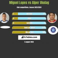 Miguel Lopes vs Alper Uludag h2h player stats
