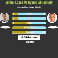 Miguel Lopes vs Aymen Abdennour h2h player stats