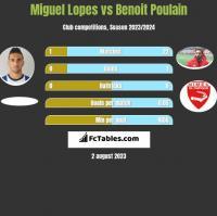 Miguel Lopes vs Benoit Poulain h2h player stats
