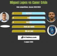 Miguel Lopes vs Caner Erkin h2h player stats