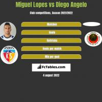 Miguel Lopes vs Diego Angelo h2h player stats