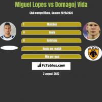 Miguel Lopes vs Domagoj Vida h2h player stats
