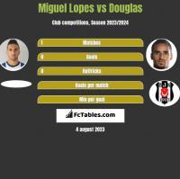 Miguel Lopes vs Douglas h2h player stats