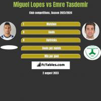 Miguel Lopes vs Emre Tasdemir h2h player stats