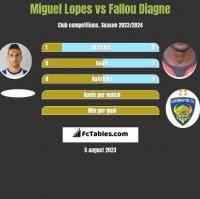 Miguel Lopes vs Fallou Diagne h2h player stats