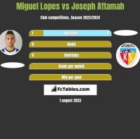 Miguel Lopes vs Joseph Attamah h2h player stats