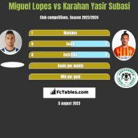 Miguel Lopes vs Karahan Yasir Subasi h2h player stats
