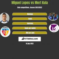 Miguel Lopes vs Mert Kula h2h player stats