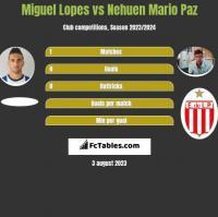 Miguel Lopes vs Nehuen Mario Paz h2h player stats