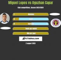 Miguel Lopes vs Oguzhan Capar h2h player stats