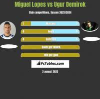 Miguel Lopes vs Ugur Demirok h2h player stats