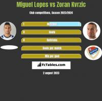 Miguel Lopes vs Zoran Kvrzic h2h player stats