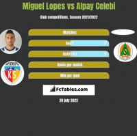 Miguel Lopes vs Alpay Celebi h2h player stats