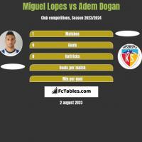 Miguel Lopes vs Adem Dogan h2h player stats