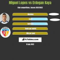 Miguel Lopes vs Erdogan Kaya h2h player stats