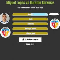 Miguel Lopes vs Nurettin Korkmaz h2h player stats