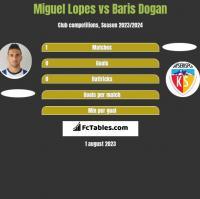 Miguel Lopes vs Baris Dogan h2h player stats