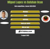 Miguel Lopes vs Batuhan Ucan h2h player stats