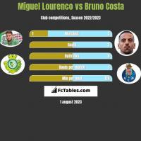 Miguel Lourenco vs Bruno Costa h2h player stats