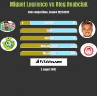 Miguel Lourenco vs Oleg Reabciuk h2h player stats