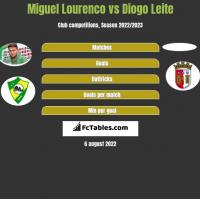 Miguel Lourenco vs Diogo Leite h2h player stats