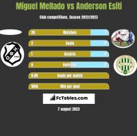 Miguel Mellado vs Anderson Esiti h2h player stats