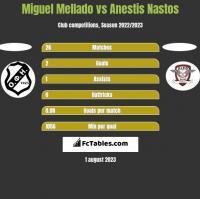 Miguel Mellado vs Anestis Nastos h2h player stats