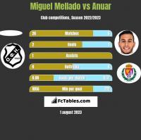 Miguel Mellado vs Anuar h2h player stats