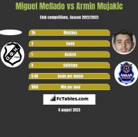 Miguel Mellado vs Armin Mujakic h2h player stats