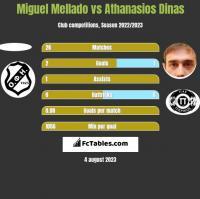 Miguel Mellado vs Athanasios Dinas h2h player stats