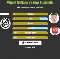 Miguel Mellado vs Azer Busuladic h2h player stats