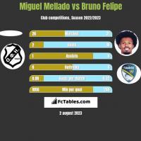 Miguel Mellado vs Bruno Felipe h2h player stats