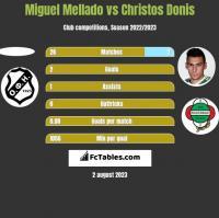 Miguel Mellado vs Christos Donis h2h player stats