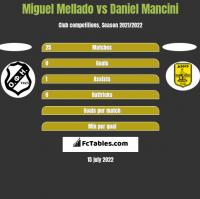 Miguel Mellado vs Daniel Mancini h2h player stats