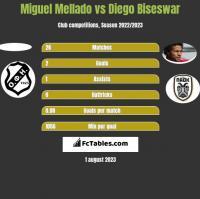 Miguel Mellado vs Diego Biseswar h2h player stats