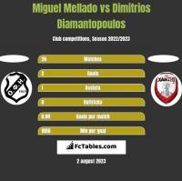 Miguel Mellado vs Dimitrios Diamantopoulos h2h player stats