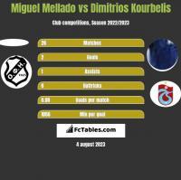 Miguel Mellado vs Dimitrios Kourbelis h2h player stats