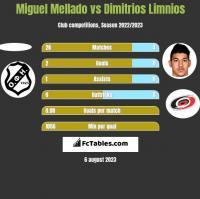 Miguel Mellado vs Dimitrios Limnios h2h player stats