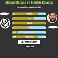 Miguel Mellado vs Dimitris Kolovos h2h player stats