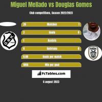 Miguel Mellado vs Douglas Gomes h2h player stats