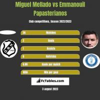 Miguel Mellado vs Emmanouil Papasterianos h2h player stats