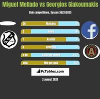 Miguel Mellado vs Georgios Giakoumakis h2h player stats
