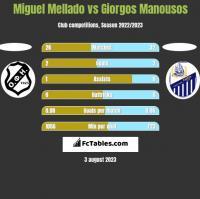 Miguel Mellado vs Giorgos Manousos h2h player stats