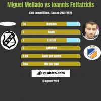 Miguel Mellado vs Giannis Fetfatzidis h2h player stats