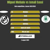 Miguel Mellado vs Ismail Sassi h2h player stats